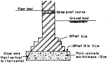 how to make concrete footings for a wall