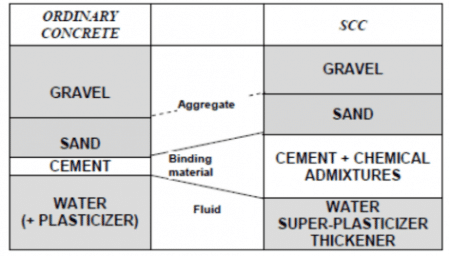 Material Composition of Ordinary Concrete and SCC