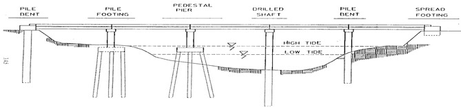 Bridge-Foundation-Types