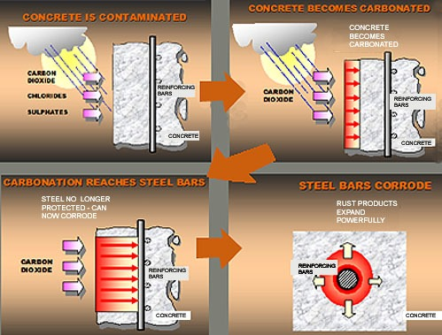 Concrete-chloride-attack