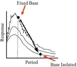 Base Isolation Method of Building Construction