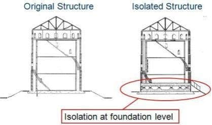 Base Isolation in Building