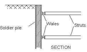 BRACED WALLS + ANCHOR/STRUT SUPPORT FOR DEEP EXCAVATION