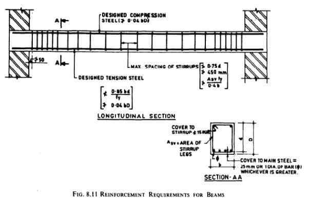 Rcc Beam Detailing : Detailing of rcc beams