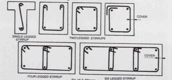 Stirrups in beams