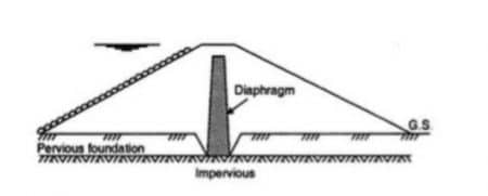 Diaphragm Embankment Dam