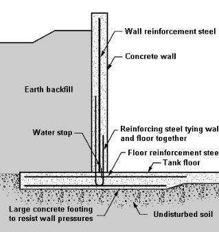 Reinforced Concrete Water Tank Design Requirements
