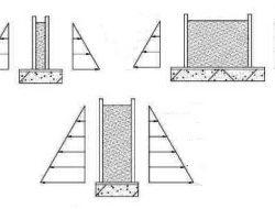 Concrete Formwork Design Considerations – Basis for Concrete Formwork Design