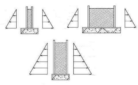 Lateral concrete pressure on formwork