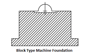 Types of machine foundations and their uses for different for Types of foundation and their uses