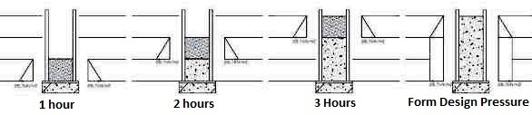 Concrete pressure on formwork during hardening