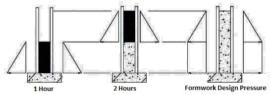 Concrete pressure on formwork due to higher pour rate