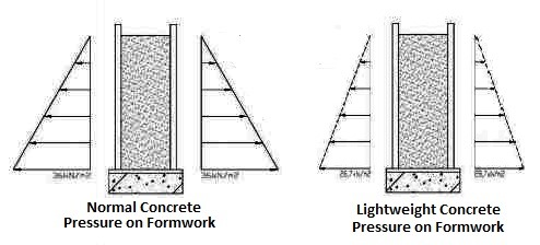 Concrete formwork design considerations basis for for What temperature to pour concrete outside
