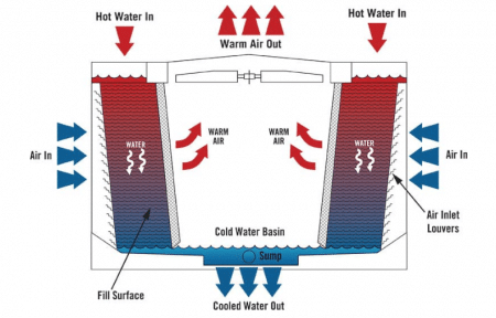 Schematic Diagram of a Cooling Tower System