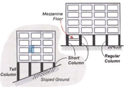 short-column-effect