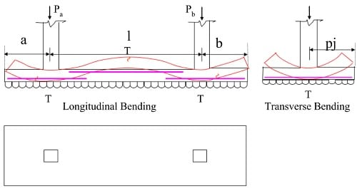 Combined Footing Design with Example and Types of Combined Footing