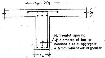 slab-beam-details