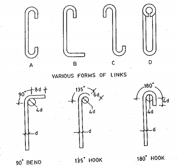 standard-hooks-and-bends-in-beams