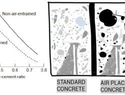 Effect of Air Entrainment on Concrete Strength