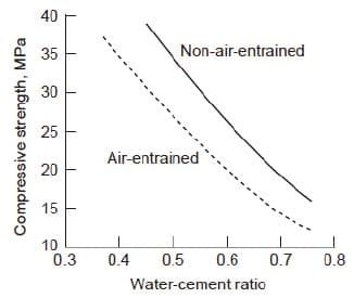 Effect of air entraining admixture on concrete compressive strength