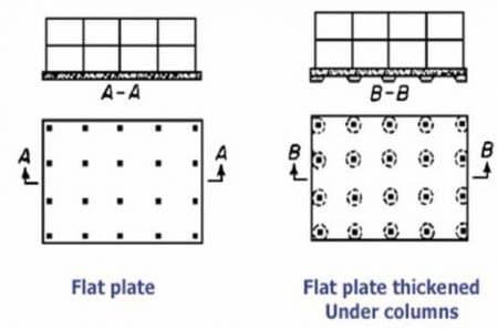 types of raft foundation pdf
