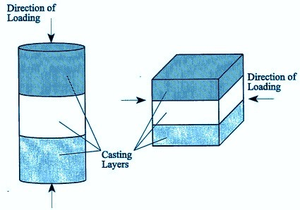 concrete-cube-cylinder-strength-based-on-loading-direction