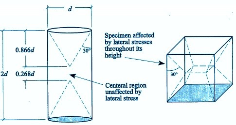 concrete-cube-cylinder-strength-comparison