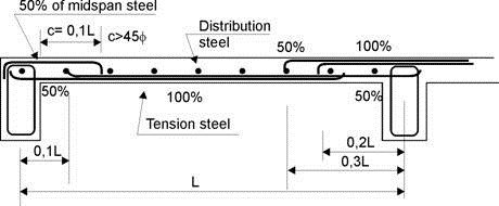 Typical Detailing of Reinforcements in Beams and Slabs