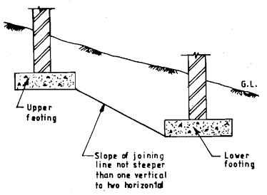 Foundation on granular soils