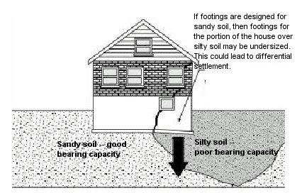 foundation-on-sand