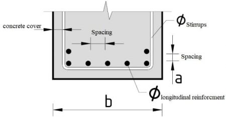 Design of Rectangular Reinforced Concrete Beam