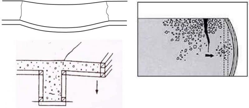 Defects in Concrete due to Formwork Movement