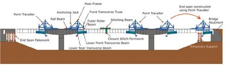 details of cantilever method of bridge construction (Cast in situ segment)