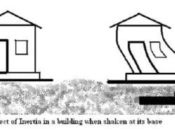 Calculate Earthquake Forces on Buildings and Structures