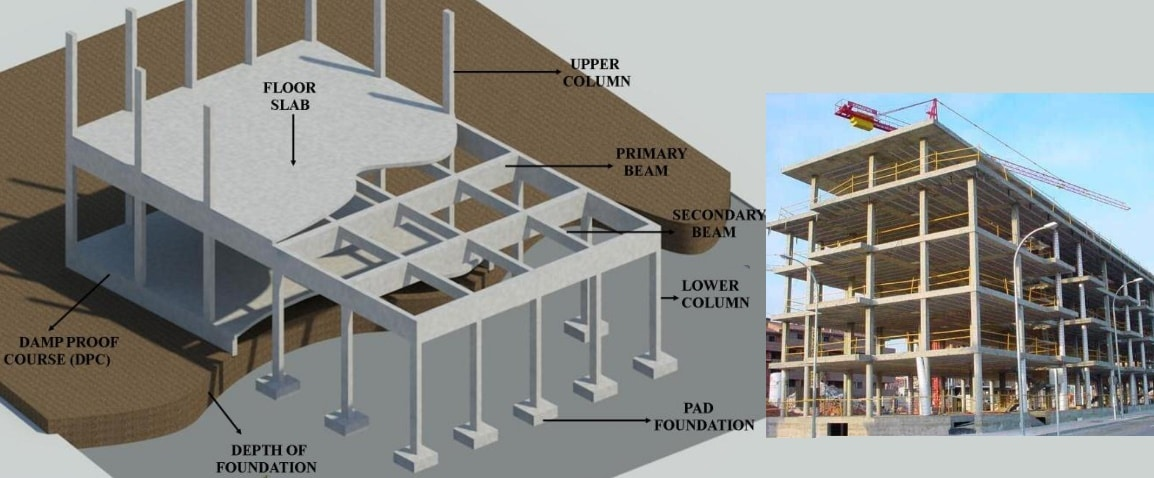 Minimum Thickness of Concrete Slab, Beam, Column, Foundation