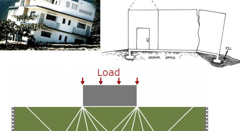 Factor of Safety for Bearing Capacity of Soils