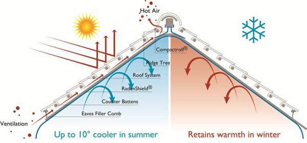 Cool roof system for buildings types and its benefits for Energy efficient roofing