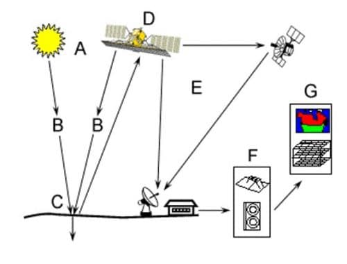 Elements Involved in Remote Sensing