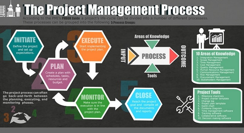 Construction Management - Page 7 Of 10