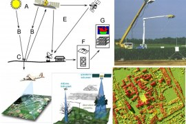 Remote Sensing- Components, Types, Applications, and Advantages