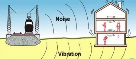 Vibration sensitivity