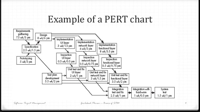Project management techniques pert cpm and grantt chart pert chart ccuart Choice Image