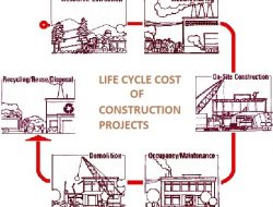 LIFE CYCLE COST IN CONSTRUCTION PROJECTS