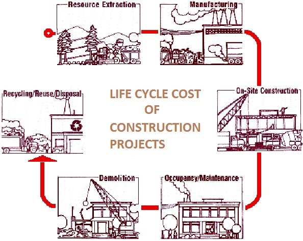 life-cycle-cost-of-construction-projects