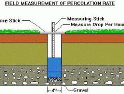 PERCOLATION TEST- SOIL ABSORPTION CAPACITY