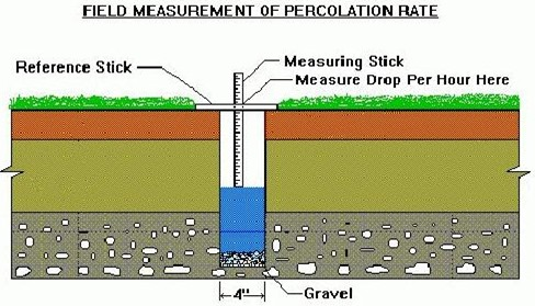 Percolation Test Soil Absorption Capacity