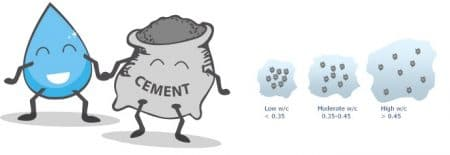 water to cement ratio
