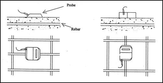 Diameter of Rebar