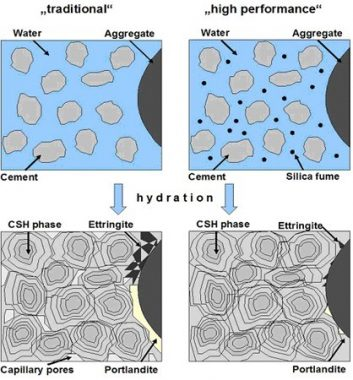 Hydration of Normal Concrete Versus High Performance Concrete