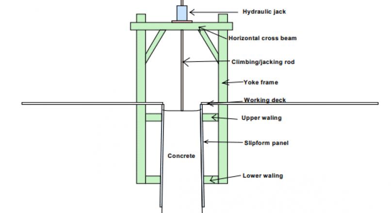 Slipform Construction Technique - Uses, Components and Features